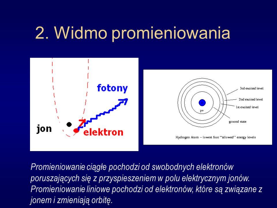 2. Widmo promieniowania Promieniowanie ciągłe pochodzi od swobodnych elektronów poruszających się z przyspieszeniem w polu elektrycznym jonów. Promien