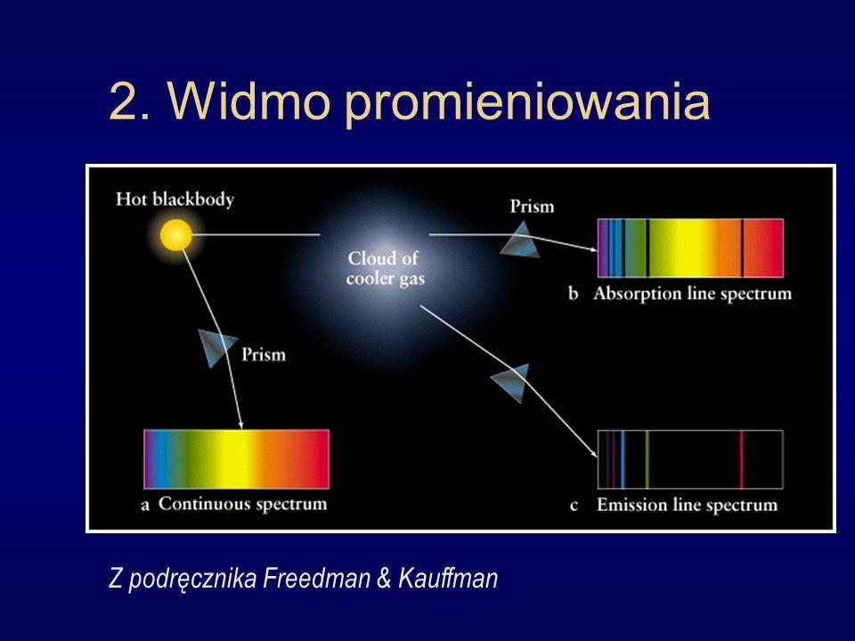 2. Widmo promieniowania Z podręcznika Freedman & Kauffman