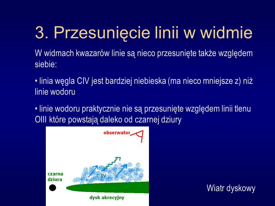 3. Przesunięcie linii w widmie W widmach kwazarów linie są nieco przesunięte także względem siebie: linia węgla CIV jest bardziej niebieska (ma nieco