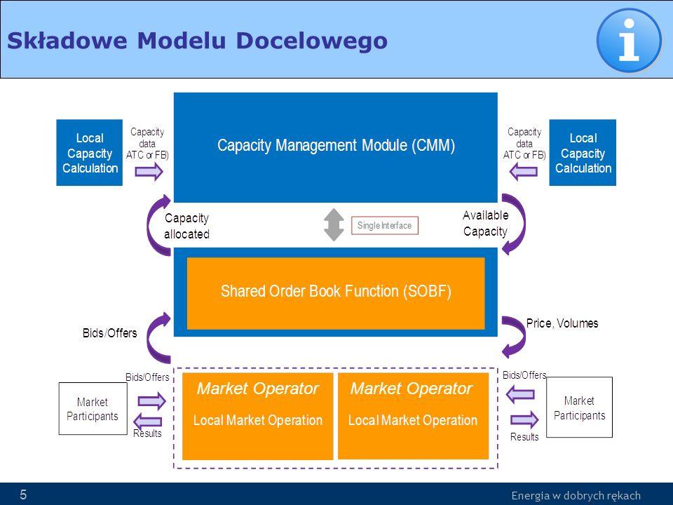 Energia w dobrych rękach 16 Article 66 CAPACITY CALCULATION AND NETWORK CONSTRAINTS Dostępne zdolności przesyłowe –Coordinated Capacity Calculator (CCC) => Market Coupling Operator (MCO) –Najpóźniej 15 min przed Otwarciem Intraday Cross Zonal Gate Ograniczenia sieciowe –Operatorzy Systemów => MCO –Najpóźniej 15 min przed Otwarciem Intraday Cross Zonal Gate Operatorzy Systemów dostarczają informacje o zmianach stanu sieci wpływających na zdolności do CCC