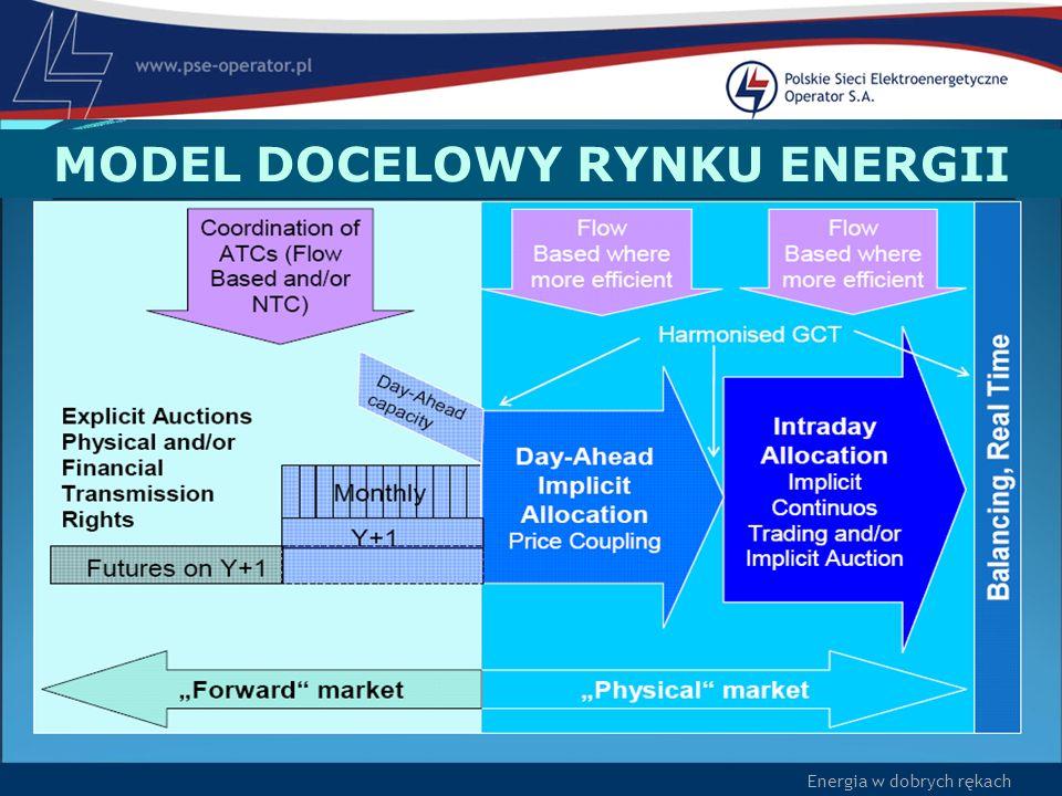 Energia w dobrych rękach MODEL DOCELOWY RYNKU ENERGII
