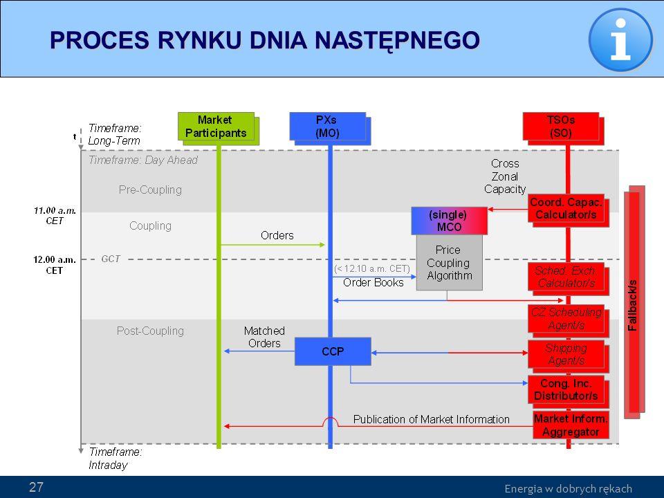 Energia w dobrych rękach WWW.PSE-operator.pl. Energia w dobrych rękach 27 PROCES RYNKU DNIA NASTĘPNEGO PROCES RYNKU DNIA NASTĘPNEGO