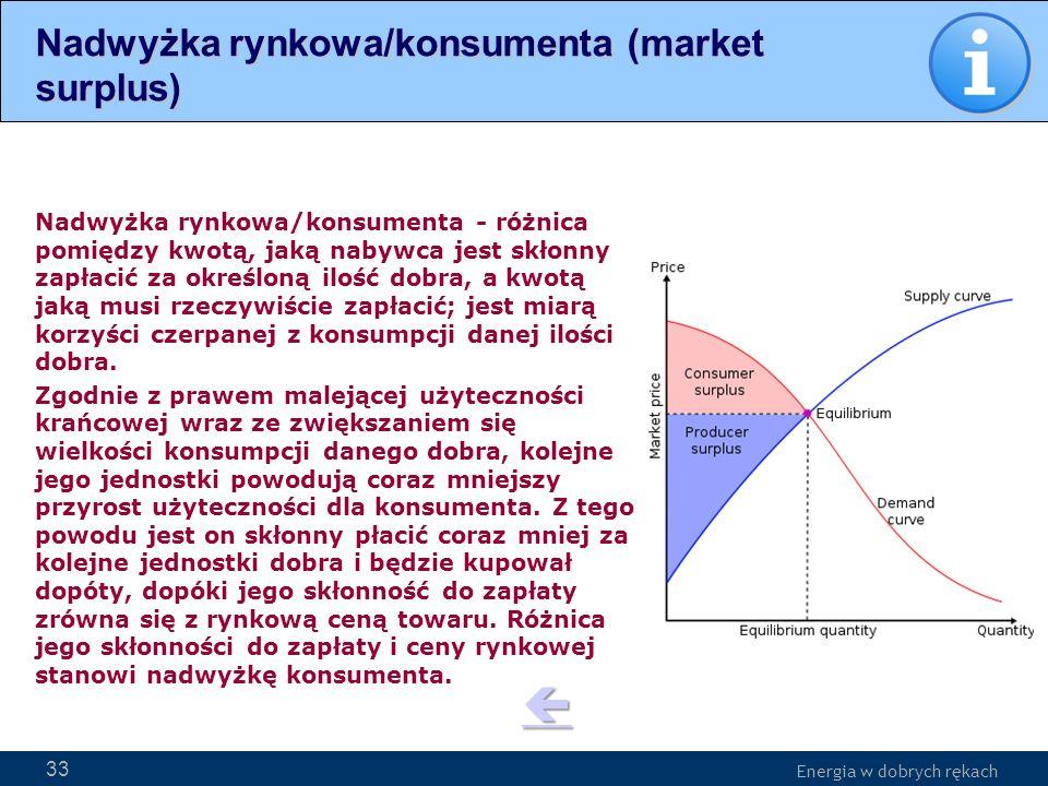 Energia w dobrych rękach WWW.PSE-operator.pl. Energia w dobrych rękach Nadwyżka rynkowa/konsumenta - różnica pomiędzy kwotą, jaką nabywca jest skłonny