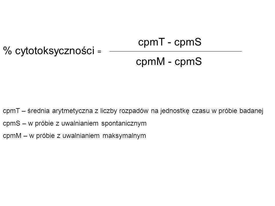 cpmT – średnia arytmetyczna z liczby rozpadów na jednostkę czasu w próbie badanej cpmS – w próbie z uwalnianiem spontanicznym cpmM – w próbie z uwalni