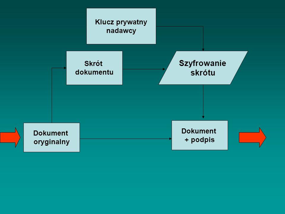 Dokument oryginalny Skrót dokumentu Klucz prywatny nadawcy Dokument + podpis Szyfrowanie skrótu