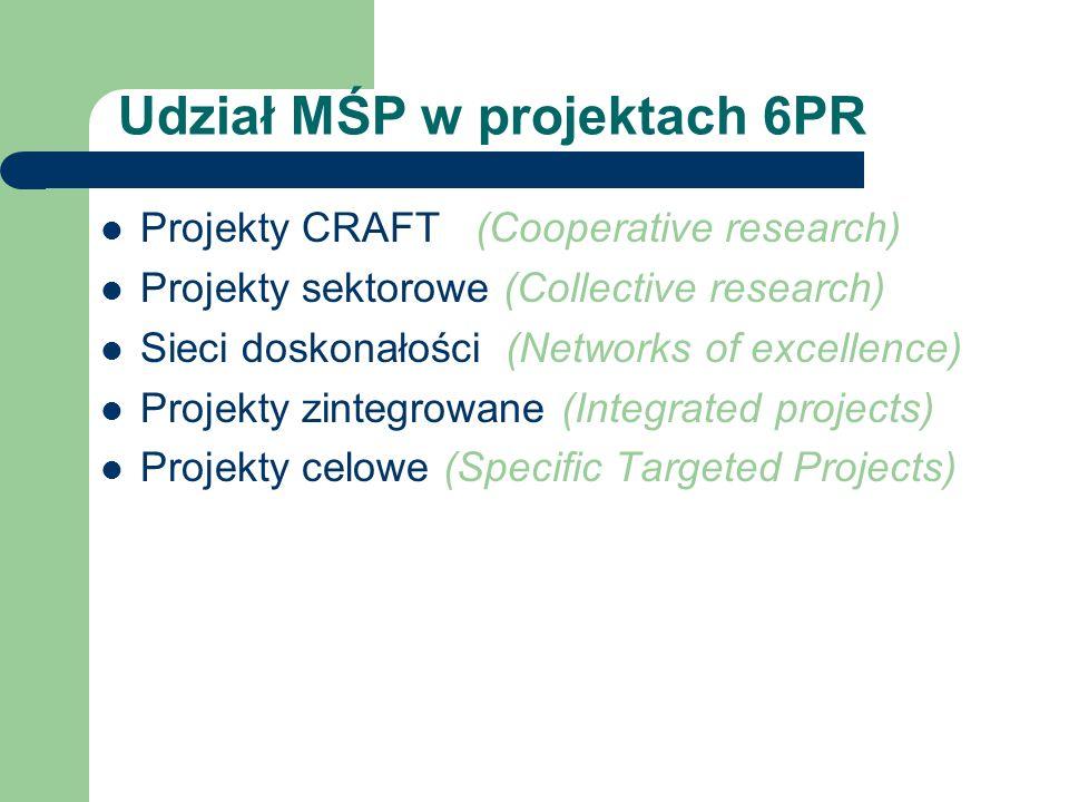 Udział MŚP w projektach 6PR Projekty CRAFT (Cooperative research) Projekty sektorowe (Collective research) Sieci doskonałości (Networks of excellence)