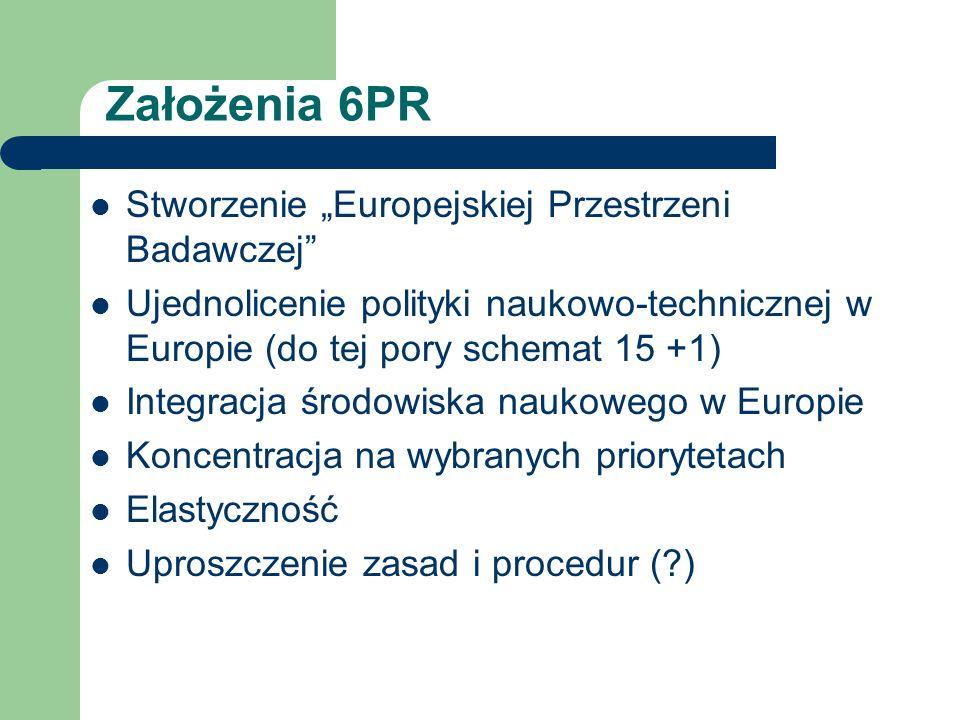 Założenia 6PR Stworzenie Europejskiej Przestrzeni Badawczej Ujednolicenie polityki naukowo-technicznej w Europie (do tej pory schemat 15 +1) Integracj
