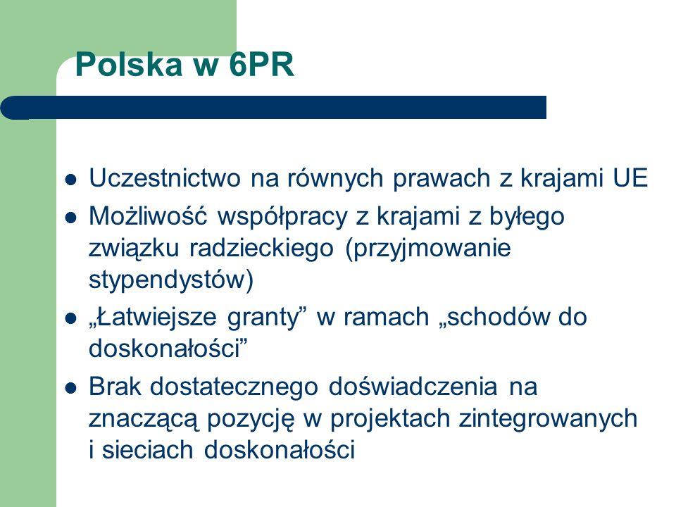 Polska w 6PR Uczestnictwo na równych prawach z krajami UE Możliwość współpracy z krajami z byłego związku radzieckiego (przyjmowanie stypendystów) Łat