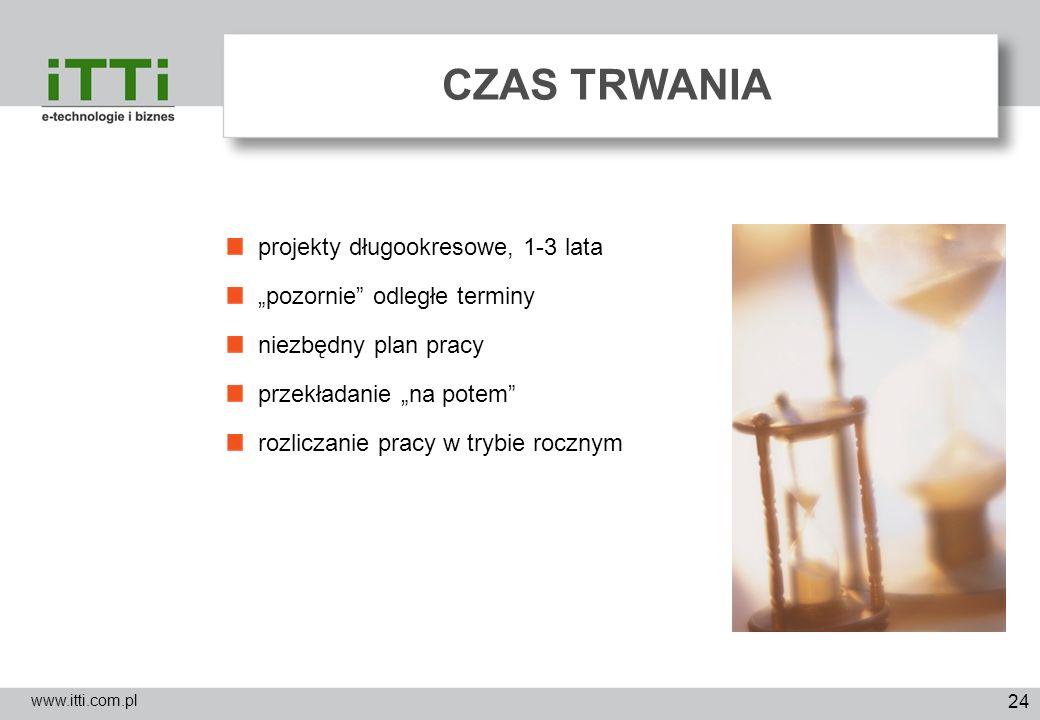 24 CZAS TRWANIA www.itti.com.pl projekty długookresowe, 1-3 lata pozornie odległe terminy niezbędny plan pracy przekładanie na potem rozliczanie pracy