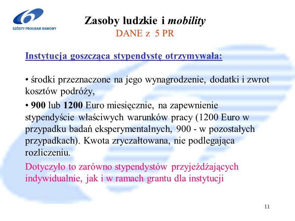 6 Program Ramowy 2002-2006 11 Zasoby ludzkie i mobility DANE z 5 PR Instytucja goszcząca stypendystę otrzymywała: środki przeznaczone na jego wynagrodzenie, dodatki i zwrot kosztów podróży, 900 lub 1200 Euro miesięcznie, na zapewnienie stypendyście właściwych warunków pracy (1200 Euro w przypadku badań eksperymentalnych, 900 - w pozostałych przypadkach).