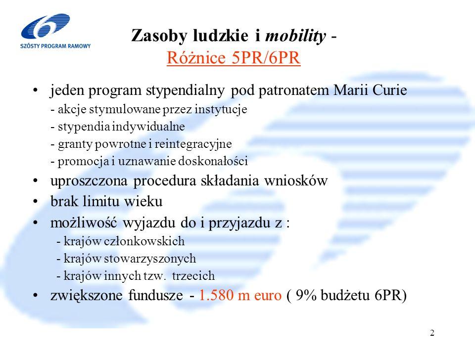 6 Program Ramowy 2002-2006 2 Zasoby ludzkie i mobility - Różnice 5PR/6PR jeden program stypendialny pod patronatem Marii Curie - akcje stymulowane przez instytucje - stypendia indywidualne - granty powrotne i reintegracyjne - promocja i uznawanie doskonałości uproszczona procedura składania wniosków brak limitu wieku możliwość wyjazdu do i przyjazdu z : - krajów członkowskich - krajów stowarzyszonych - krajów innych tzw.