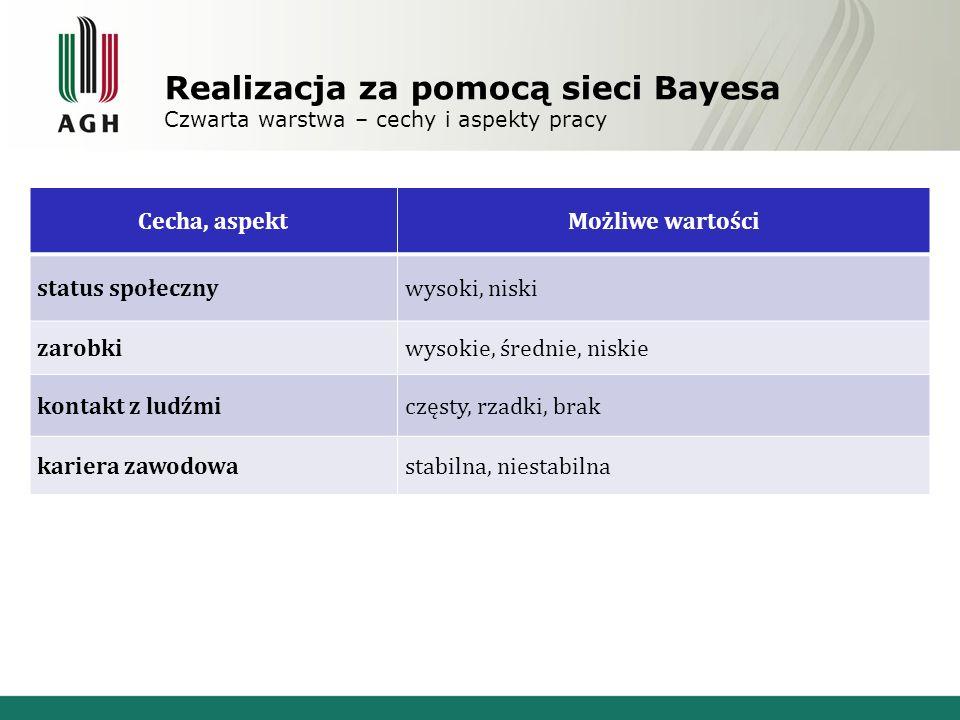 Realizacja za pomocą sieci Bayesa Czwarta warstwa – cechy i aspekty pracy Cecha, aspektMożliwe wartości status społecznywysoki, niski zarobkiwysokie,