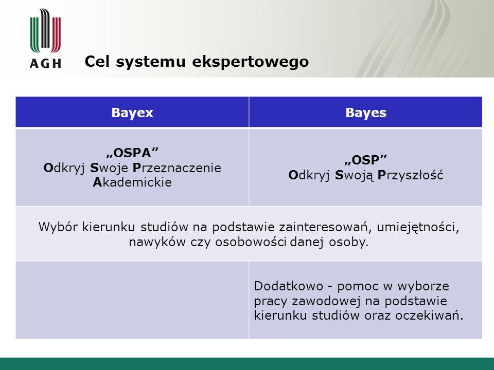 Cel systemu ekspertowego BayexBayes OSPA Odkryj Swoje Przeznaczenie Akademickie OSP Odkryj Swoją Przyszłość Wybór kierunku studiów na podstawie zainte