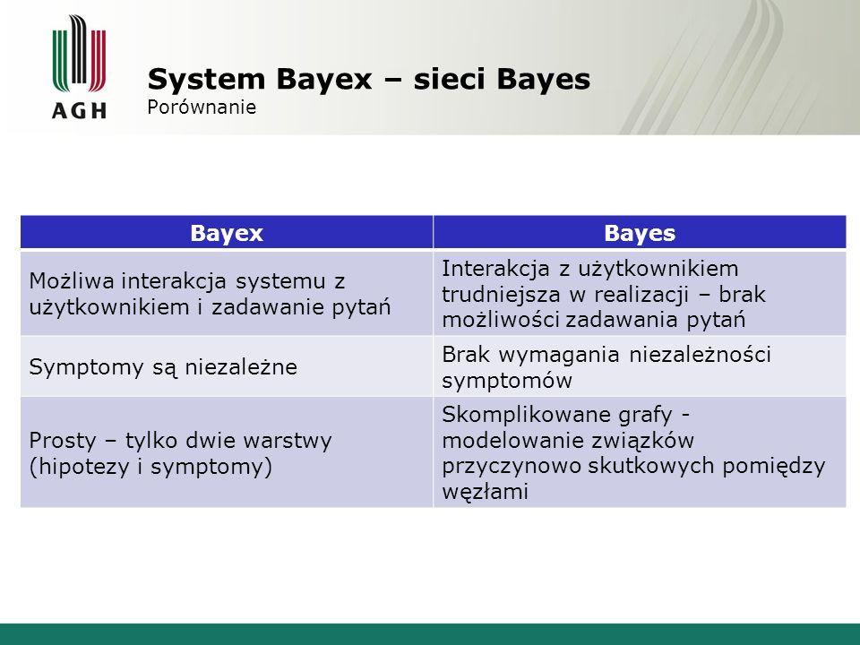 System Bayex – sieci Bayes Porównanie BayexBayes Możliwa interakcja systemu z użytkownikiem i zadawanie pytań Interakcja z użytkownikiem trudniejsza w