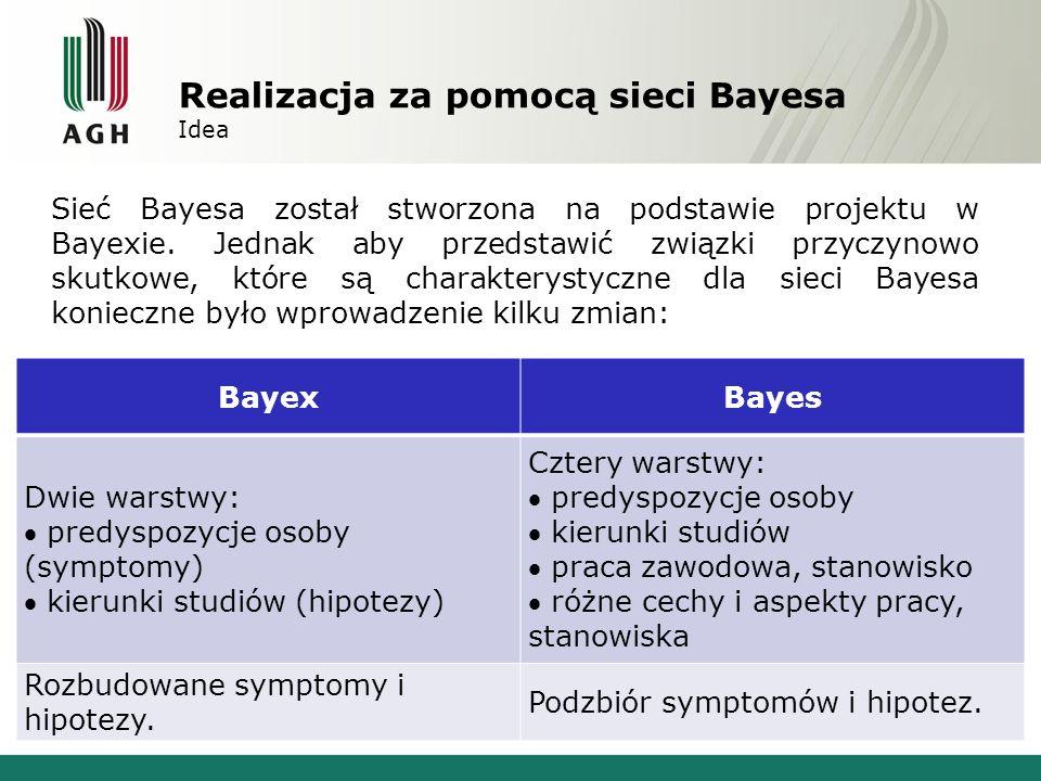 Realizacja za pomocą sieci Bayesa Idea Sieć Bayesa został stworzona na podstawie projektu w Bayexie. Jednak aby przedstawić związki przyczynowo skutko
