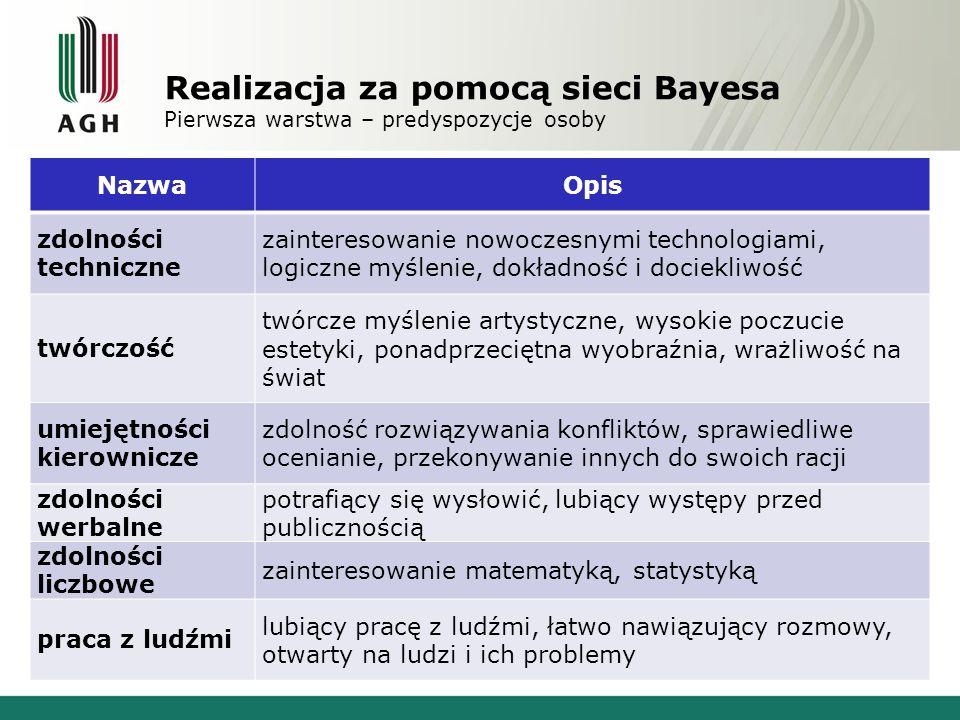 Realizacja za pomocą sieci Bayesa Pierwsza warstwa – predyspozycje osoby NazwaOpis zdolności techniczne zainteresowanie nowoczesnymi technologiami, lo