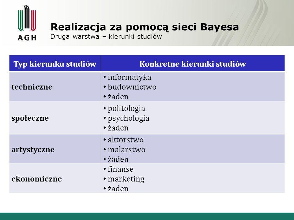 Realizacja za pomocą sieci Bayesa Druga warstwa – kierunki studiów Typ kierunku studiówKonkretne kierunki studiów techniczne informatyka budownictwo ż