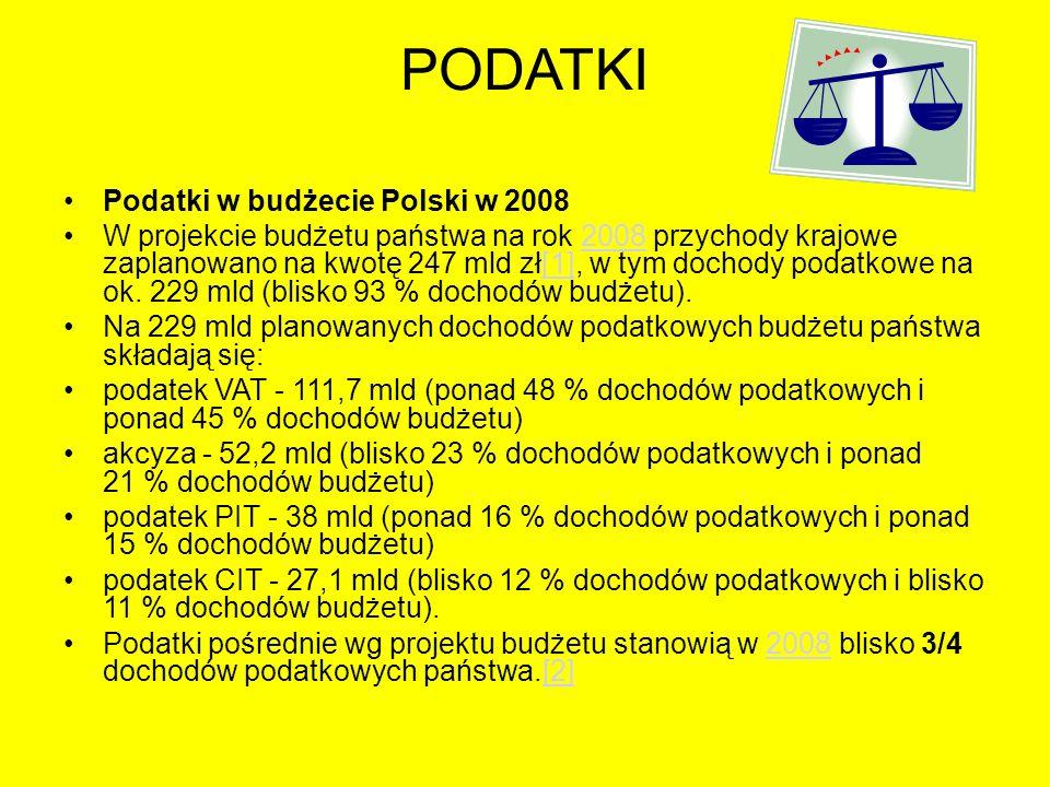 PODATKI Podatki w budżecie Polski w 2008 W projekcie budżetu państwa na rok 2008 przychody krajowe zaplanowano na kwotę 247 mld zł[1], w tym dochody p