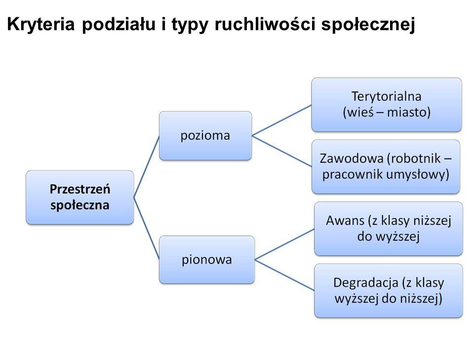 Kryteria podziału i typy ruchliwości społecznej