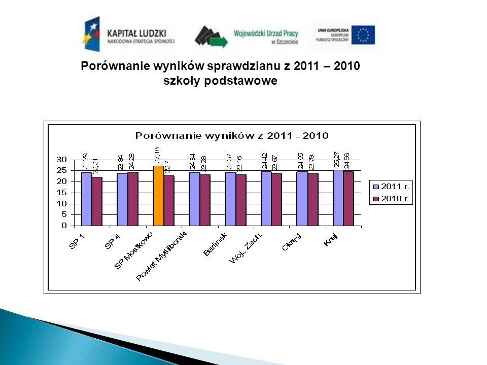 Porównanie wyników sprawdzianu z 2011 – 2010 szkoły podstawowe
