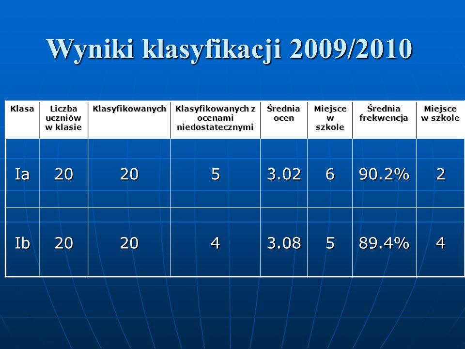 Wyniki klasyfikacji 2009/2010 Klasa Liczba uczniów w klasie Klasyfikowanych Klasyfikowanych z ocenami niedostatecznymi Średnia ocen Miejsce w szkole Średnia frekwencja Miejsce w szkole Ia202053.02690.2%2 Ib202043.08589.4%4