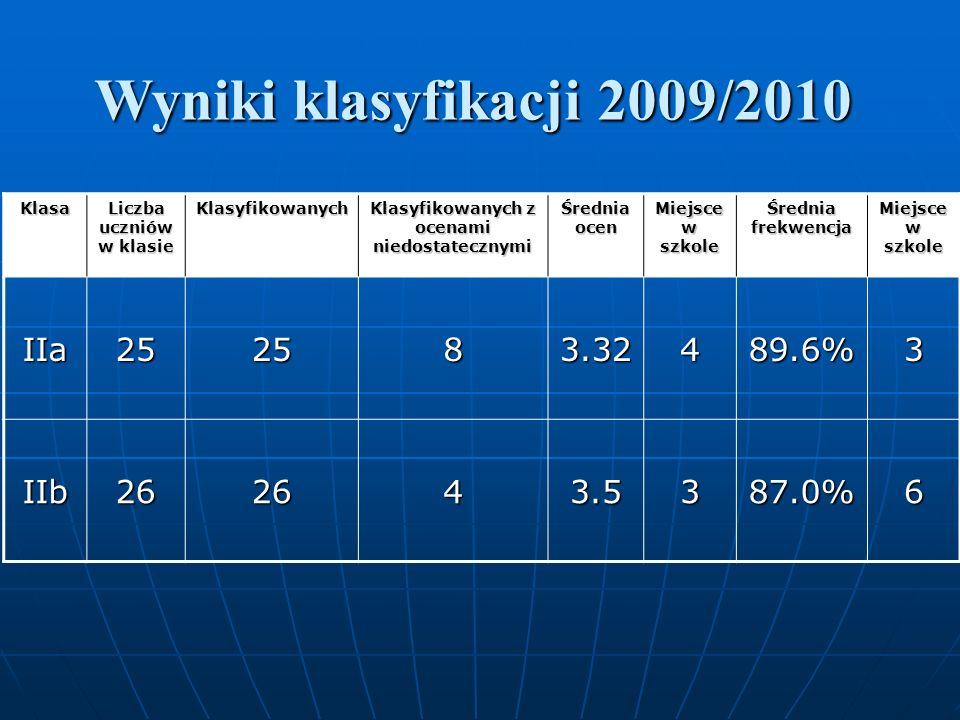 Wyniki klasyfikacji 2009/2010 Klasa Liczba uczniów w klasie Klasyfikowanych Klasyfikowanych z ocenami niedostatecznymi Średnia ocen Miejsce w szkole Średnia frekwencja Miejsce w szkole IIa252583.32489.6%3 IIb262643.5387.0%6
