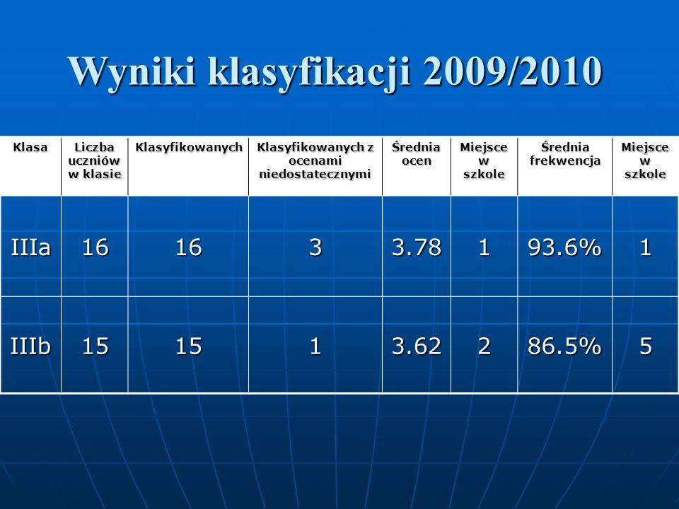 Wyniki klasyfikacji 2009/2010 Klasa Liczba uczniów w klasie Klasyfikowanych Klasyfikowanych z ocenami niedostatecznymi Średnia ocen Miejsce w szkole Średnia frekwencja Miejsce w szkole IIIa161633.78193.6%1 IIIb151513.62286.5%5