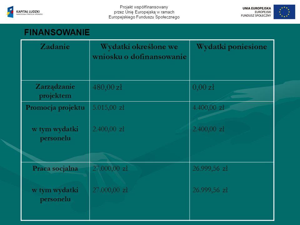 FINANSOWANIE ZadanieWydatki określone we wniosku o dofinansowanie Wydatki poniesione Zarządzanie projektem 480,00 zł0,00 zł Promocja projektu w tym wydatki personelu 5.015,00 zł 2.400,00 zł 4.400,00 zł 2.400,00 zł Praca socjalna w tym wydatki personelu 27.000,00 zł 26.999,56 zł Projekt współfinansowany przez Unię Europejską w ramach Europejskiego Funduszu Społecznego