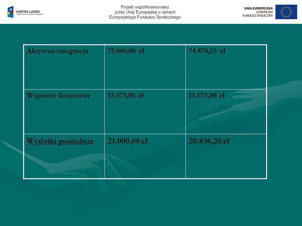 Aktywna integracja75.000,00 zł74.870,55 zł Wsparcie finansowe15.075,00 zł Wydatki pośrednie21.000,00 zł20.836,20 zł Projekt współfinansowany przez Unię Europejską w ramach Europejskiego Funduszu Społecznego