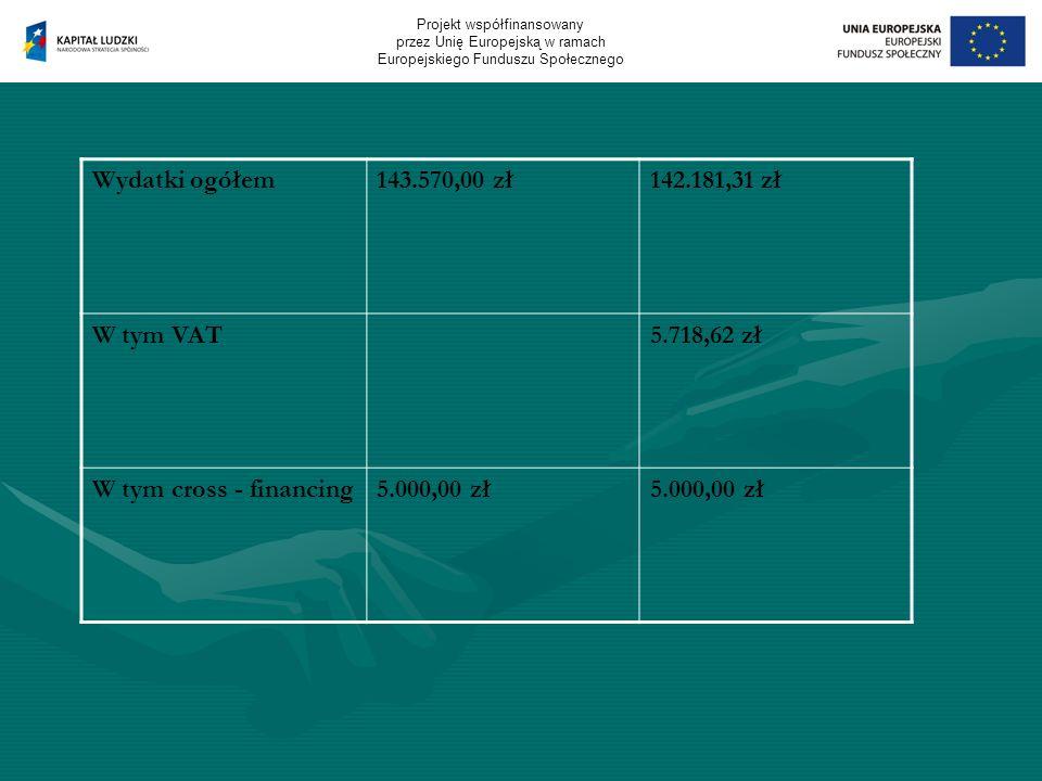 Wydatki ogółem143.570,00 zł142.181,31 zł W tym VAT5.718,62 zł W tym cross - financing5.000,00 zł Projekt współfinansowany przez Unię Europejską w ramach Europejskiego Funduszu Społecznego