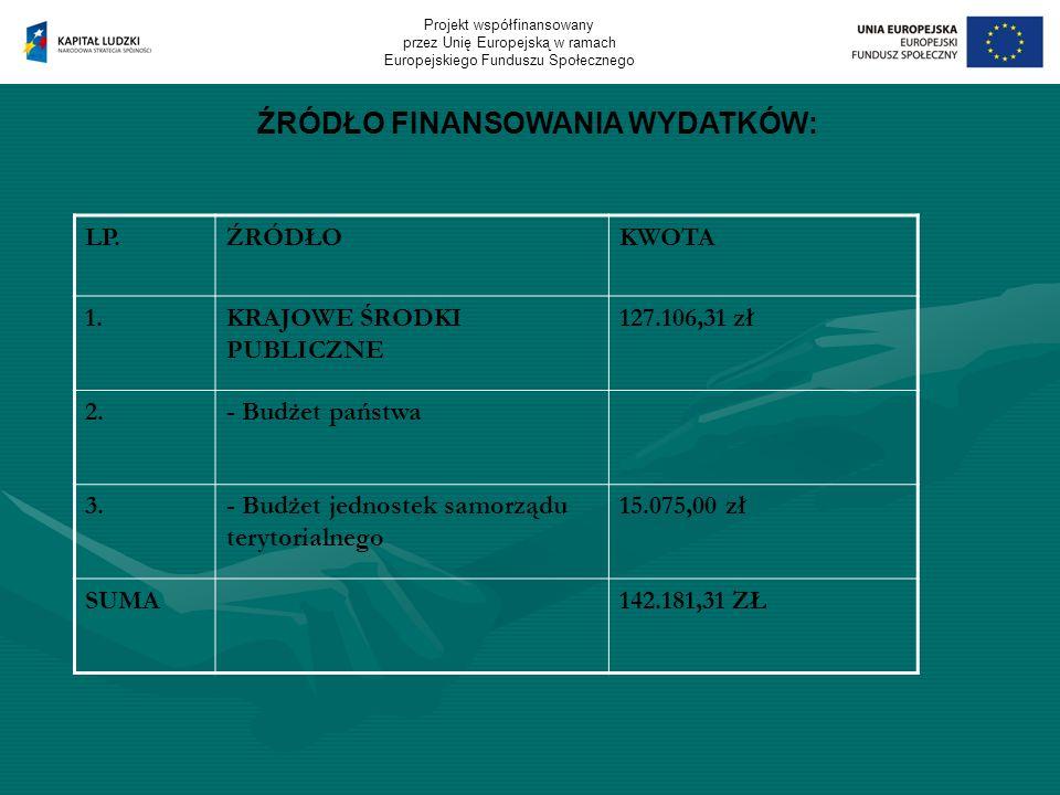 ŹRÓDŁO FINANSOWANIA WYDATKÓW: LP.ŹRÓDŁOKWOTA 1.KRAJOWE ŚRODKI PUBLICZNE 127.106,31 zł 2.- Budżet państwa 3.- Budżet jednostek samorządu terytorialnego 15.075,00 zł SUMA142.181,31 ZŁ Projekt współfinansowany przez Unię Europejską w ramach Europejskiego Funduszu Społecznego