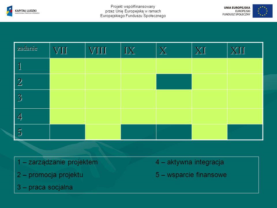 DZIAŁANIA: zadanieVIIVIIIIXXXIXII 1 2 3 4 5 1 – zarządzanie projektem4 – aktywna integracja 2 – promocja projektu5 – wsparcie finansowe 3 – praca socjalna Projekt współfinansowany przez Unię Europejską w ramach Europejskiego Funduszu Społecznego