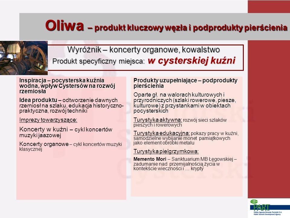 Oliwa – produkt kluczowy węzła i podprodukty pierścienia Wyróżnik – koncerty organowe, kowalstwo Produkt specyficzny miejsca: w cysterskiej kuźni Insp