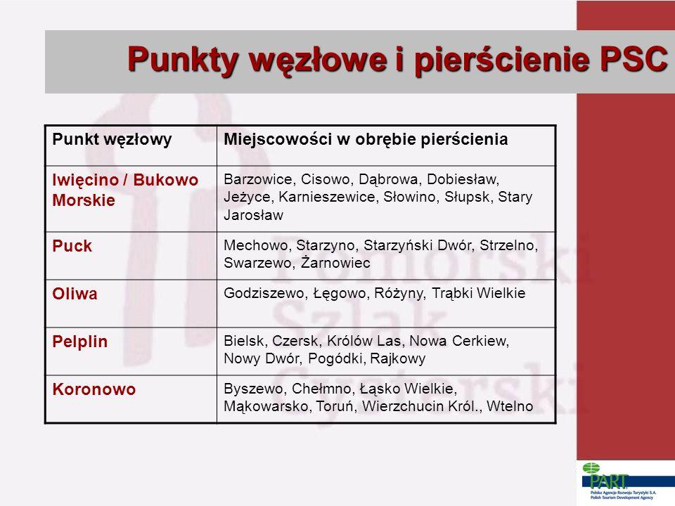Punkty węzłowe i pierścienie PSC Punkt węzłowyMiejscowości w obrębie pierścienia Iwięcino / Bukowo Morskie Barzowice, Cisowo, Dąbrowa, Dobiesław, Jeży