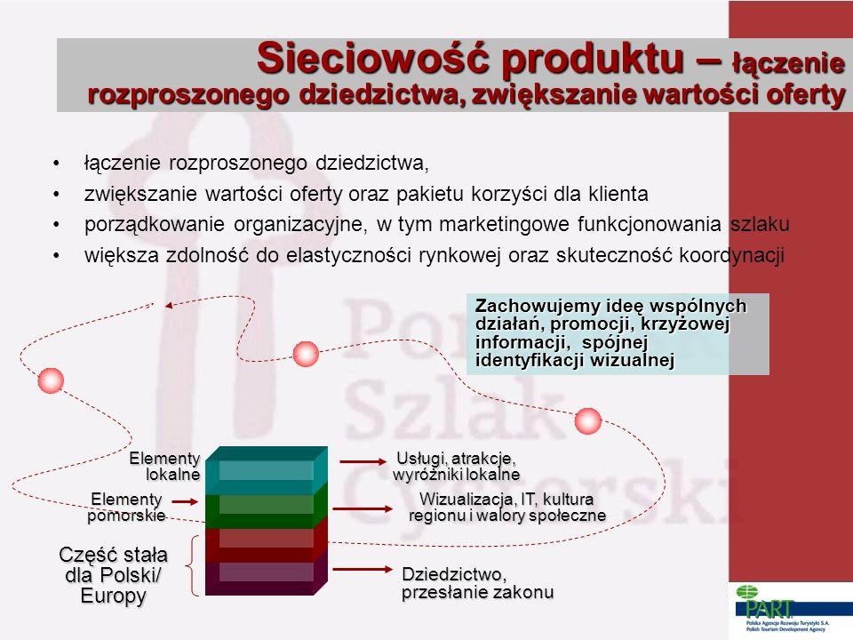 łączenie rozproszonego dziedzictwa, zwiększanie wartości oferty oraz pakietu korzyści dla klienta porządkowanie organizacyjne, w tym marketingowe funkcjonowania szlaku większa zdolność do elastyczności rynkowej oraz skuteczność koordynacji Wizualizacja, IT, kultura regionu i walory społeczne Usługi, atrakcje, wyróżniki lokalne Część stała dla Polski/ Europy Elementy pomorskie Elementy lokalne Dziedzictwo, przesłanie zakonu Zachowujemy ideę wspólnych działań, promocji, krzyżowej informacji, spójnej identyfikacji wizualnej Sieciowość produktu – łączenie rozproszonego dziedzictwa, zwiększanie wartości oferty