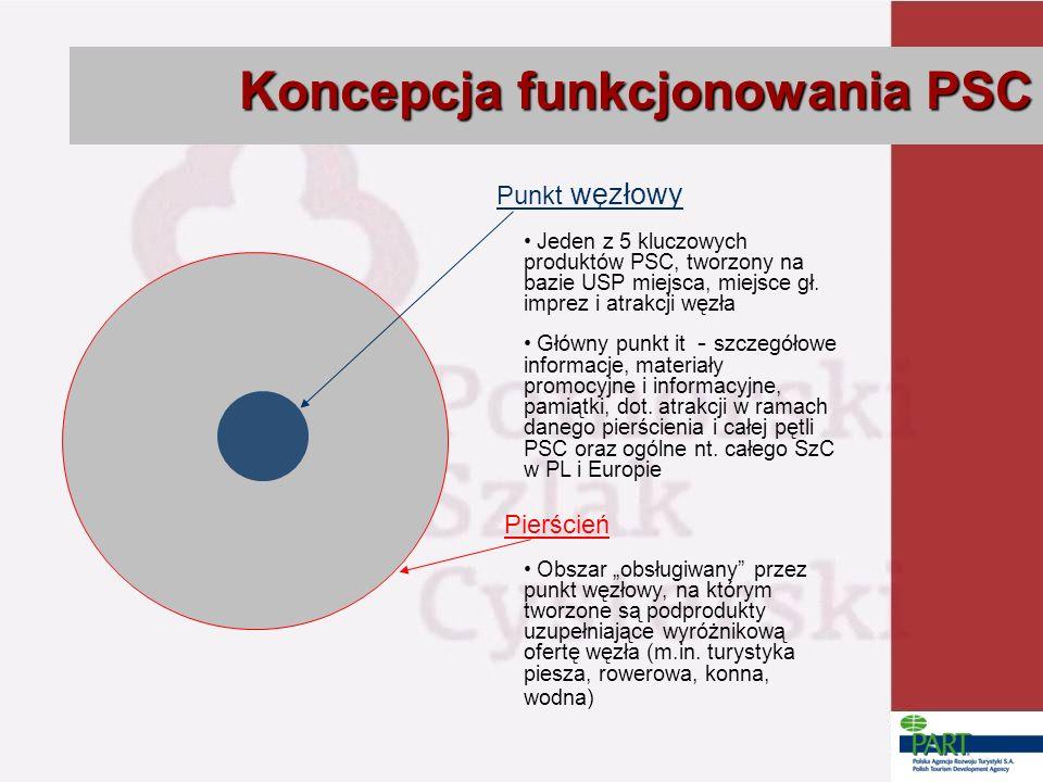 Koncepcja funkcjonowania PSC Punkt węzłowy Jeden z 5 kluczowych produktów PSC, tworzony na bazie USP miejsca, miejsce gł.