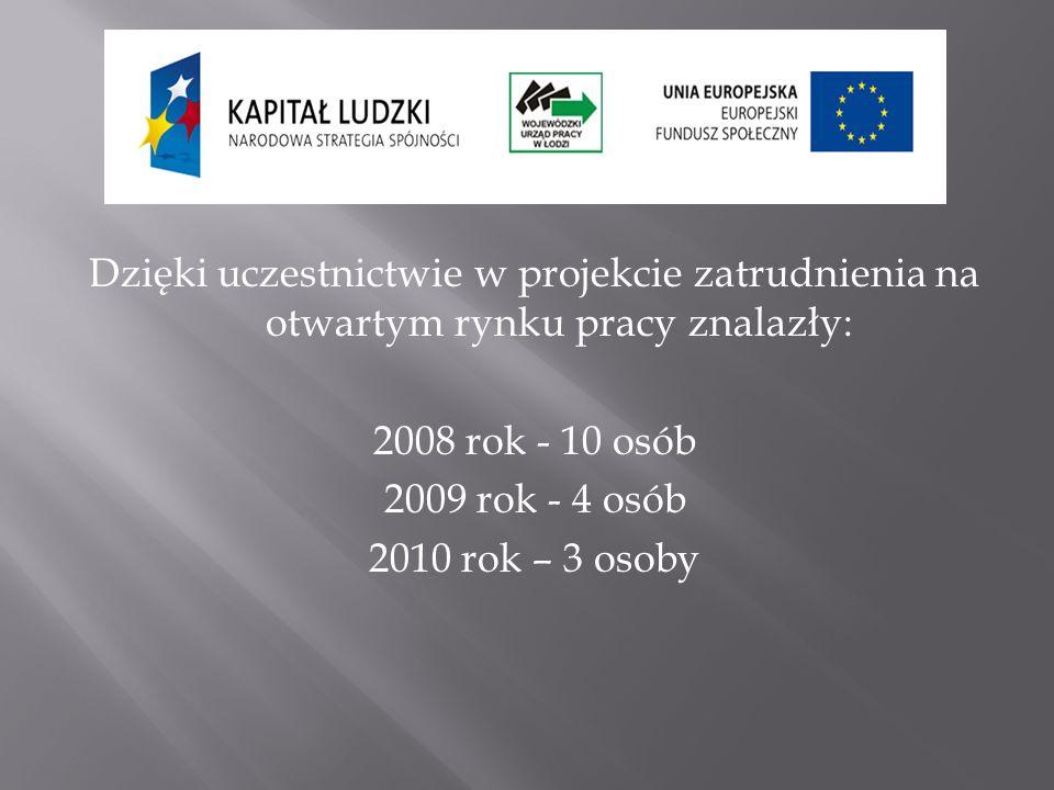Dzięki uczestnictwie w projekcie zatrudnienia na otwartym rynku pracy znalazły: 2008 rok - 10 osób 2009 rok - 4 osób 2010 rok – 3 osoby