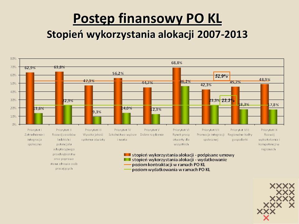 Postęp finansowy PO KL Stopień wykorzystania alokacji 2007-2013