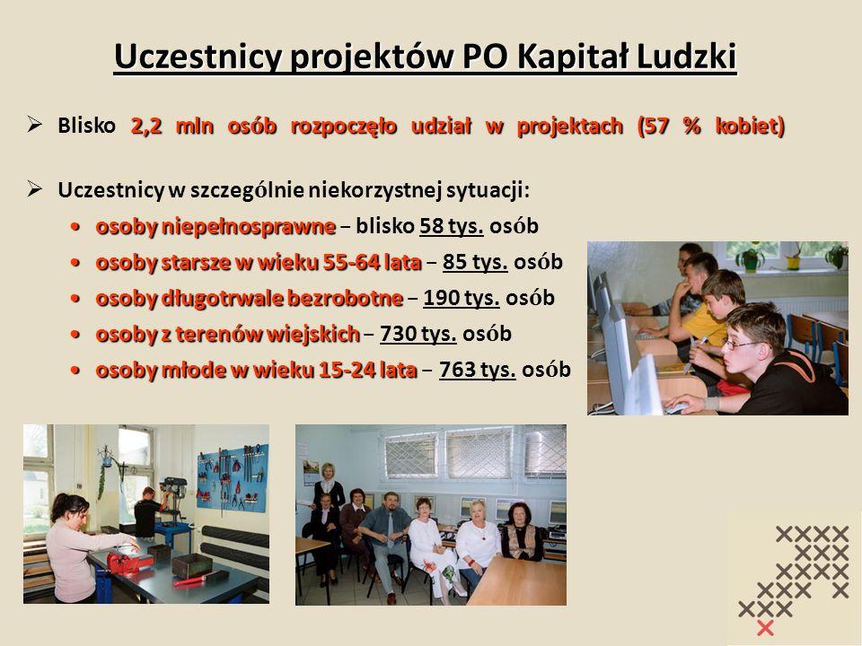 Uczestnicy projektów PO Kapitał Ludzki 2,2 mln os ó b rozpoczęło udział w projektach (57 % kobiet) Blisko 2,2 mln os ó b rozpoczęło udział w projektac