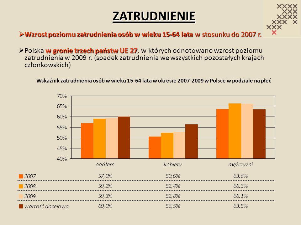 ZATRUDNIENIE Wzrost poziomu zatrudnienia osób w wieku 15-64 lata w stosunku do 2007 r. Wzrost poziomu zatrudnienia osób w wieku 15-64 lata w stosunku