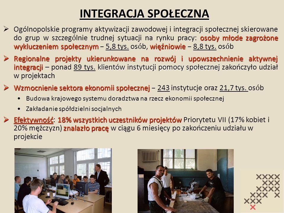 INTEGRACJA SPOŁECZNA osoby młode zagrożone wykluczeniem społecznymwięźniowie Ogólnopolskie programy aktywizacji zawodowej i integracji społecznej skie