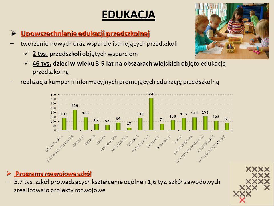EDUKACJA Upowszechnianie edukacji przedszkolnej Upowszechnianie edukacji przedszkolnej –tworzenie nowych oraz wsparcie istniejących przedszkoli 2 tys.