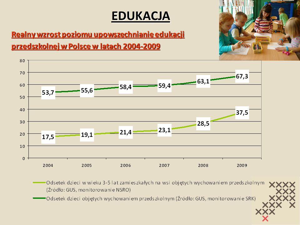 EDUKACJA Realny wzrost poziomu upowszechnianie edukacji przedszkolnej w Polsce w latach 2004-2009