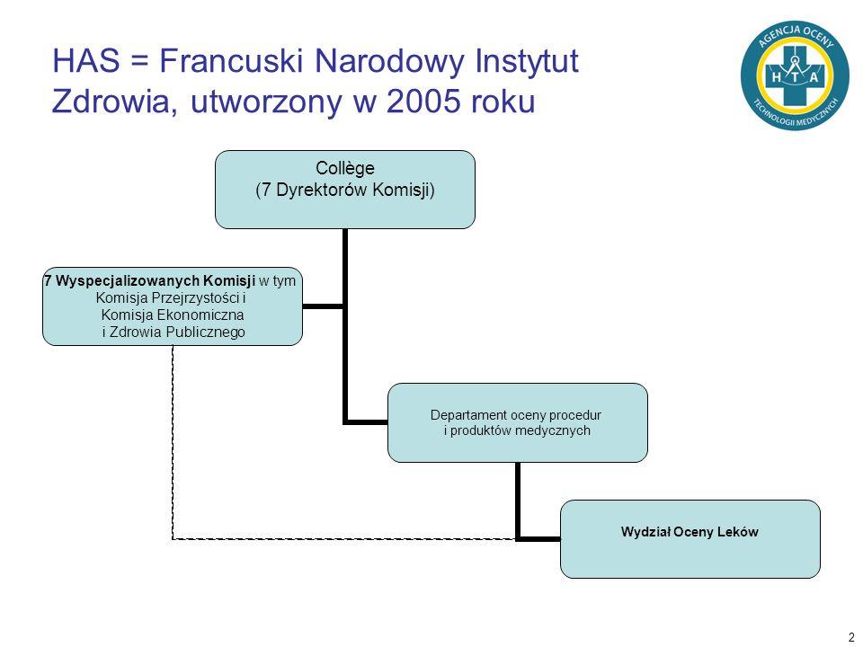 2 HAS = Francuski Narodowy Instytut Zdrowia, utworzony w 2005 roku