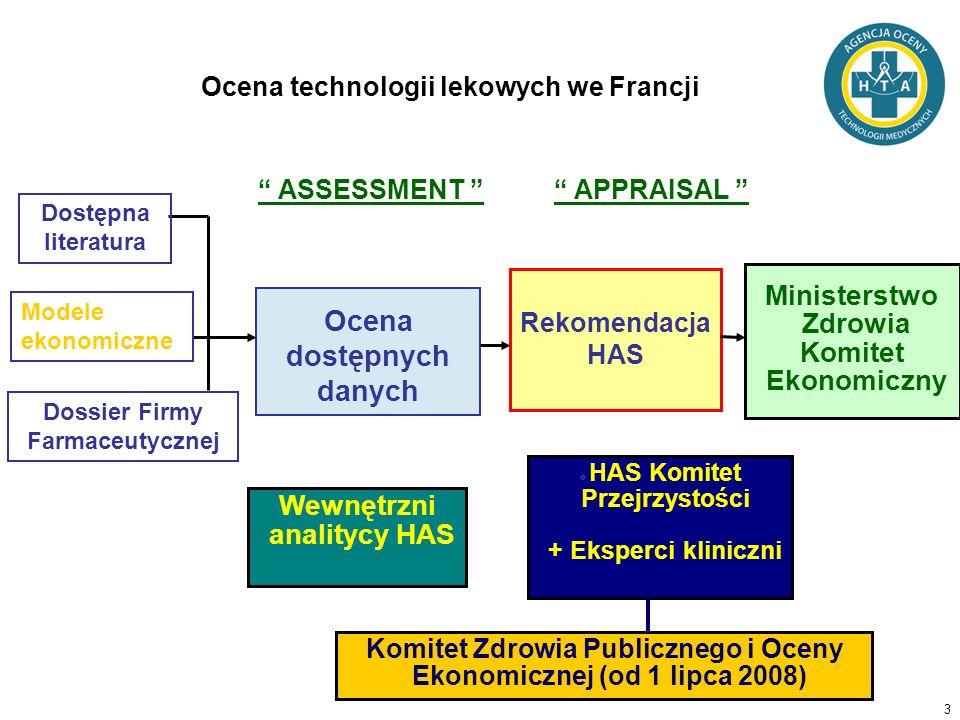 3 Wewnętrzni analitycy HAS HAS Komitet Przejrzystości + Eksperci kliniczni Rekomendacja HAS Ocena dostępnych danych Dossier Firmy Farmaceutycznej ASSE