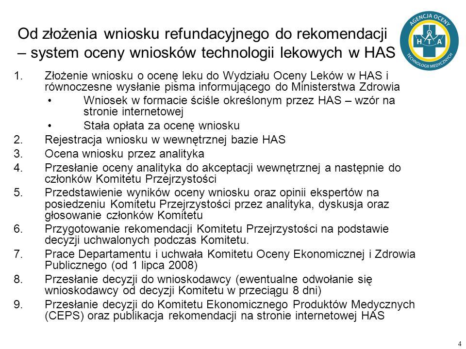 4 Od złożenia wniosku refundacyjnego do rekomendacji – system oceny wniosków technologii lekowych w HAS 1.Złożenie wniosku o ocenę leku do Wydziału Oc