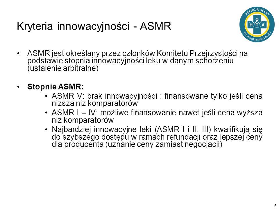 6 Kryteria innowacyjności - ASMR ASMR jest określany przez członków Komitetu Przejrzystości na podstawie stopnia innowacyjności leku w danym schorzeni