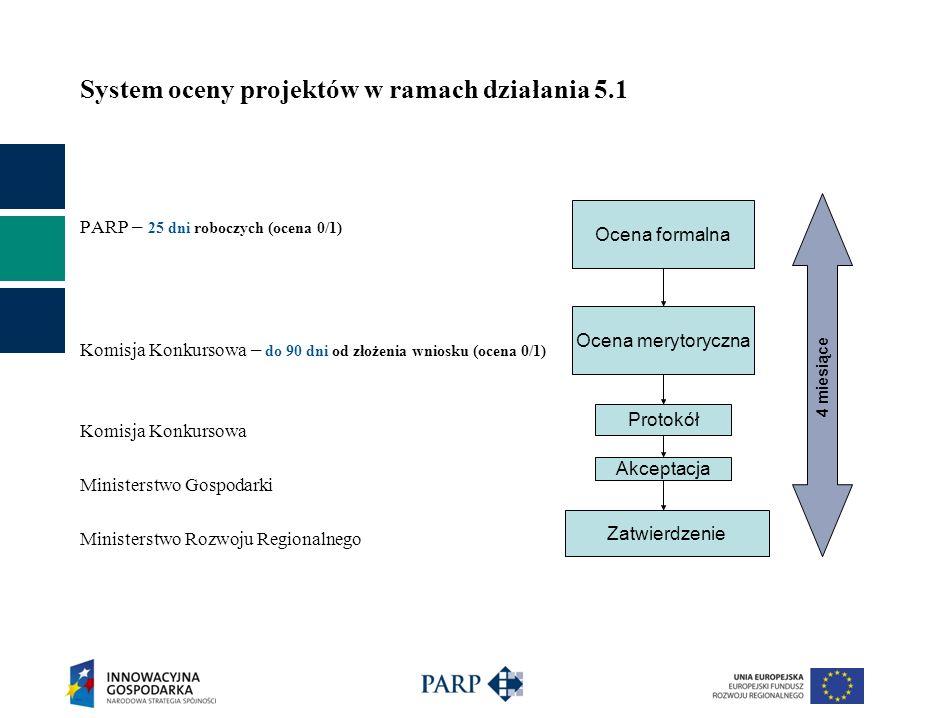 System oceny projektów w ramach działania 5.1 PARP – 25 dni roboczych (ocena 0/1) Komisja Konkursowa – do 90 dni od złożenia wniosku (ocena 0/1) Komis