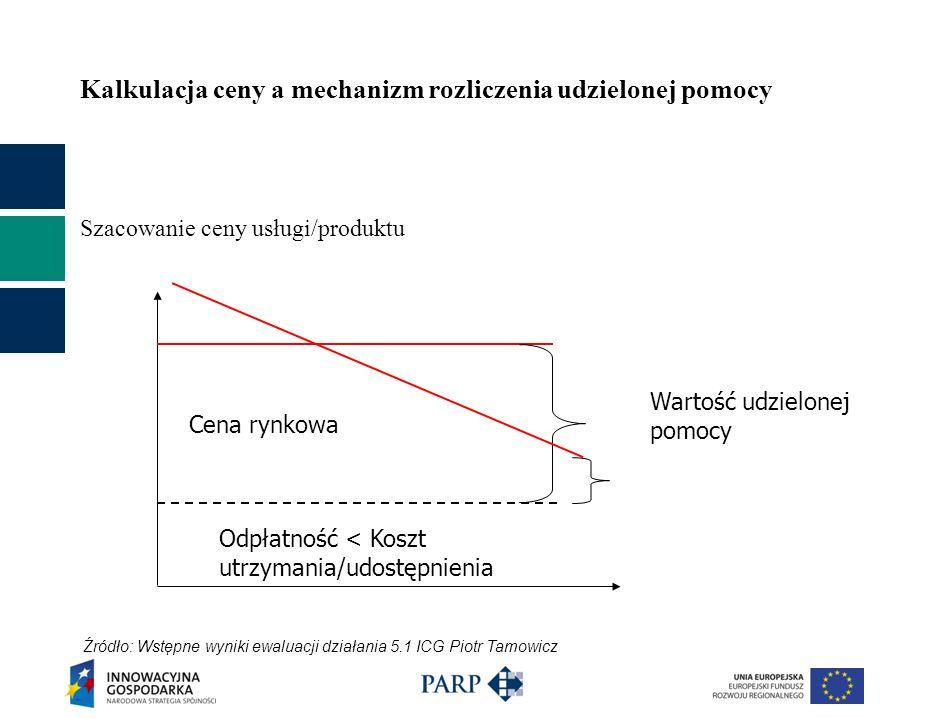 Kalkulacja ceny a mechanizm rozliczenia udzielonej pomocy Szacowanie ceny usługi/produktu Odpłatność < Koszt utrzymania/udostępnienia Cena rynkowa War