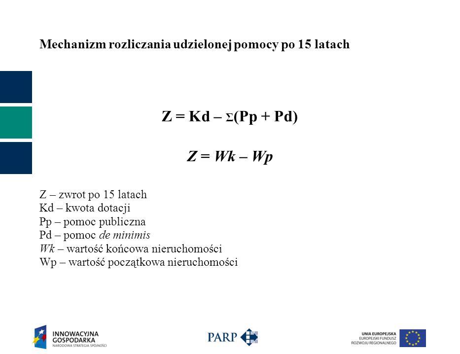 Mechanizm rozliczania udzielonej pomocy po 15 latach Z = Kd – Σ (Pp + Pd) Z = Wk – Wp Z – zwrot po 15 latach Kd – kwota dotacji Pp – pomoc publiczna P